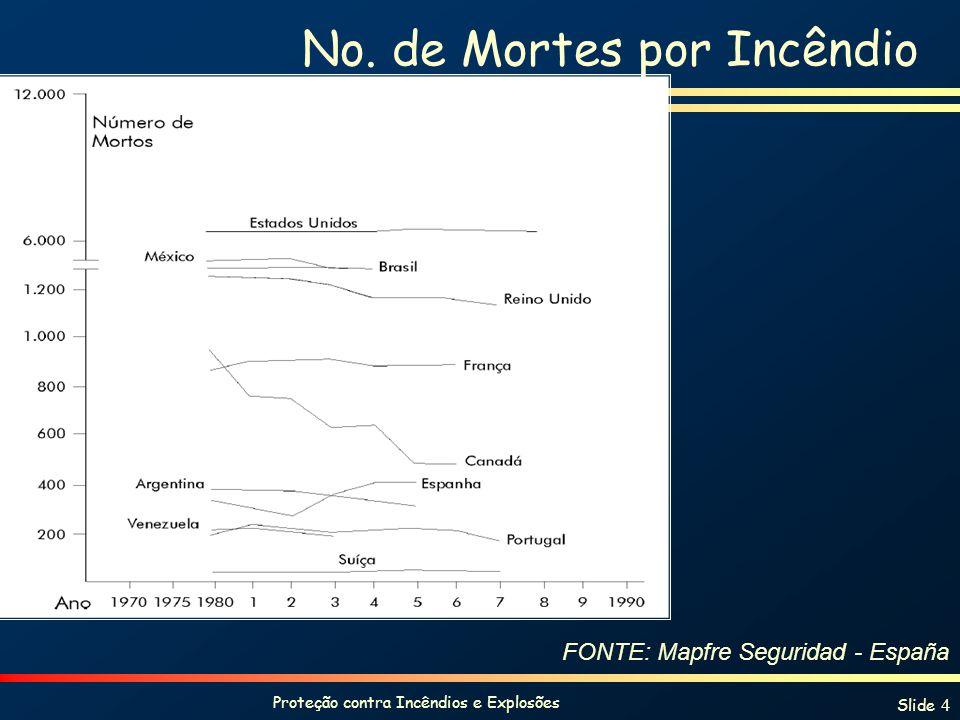 Proteção contra Incêndios e Explosões Slide 4 No. de Mortes por Incêndio FONTE: Mapfre Seguridad - España