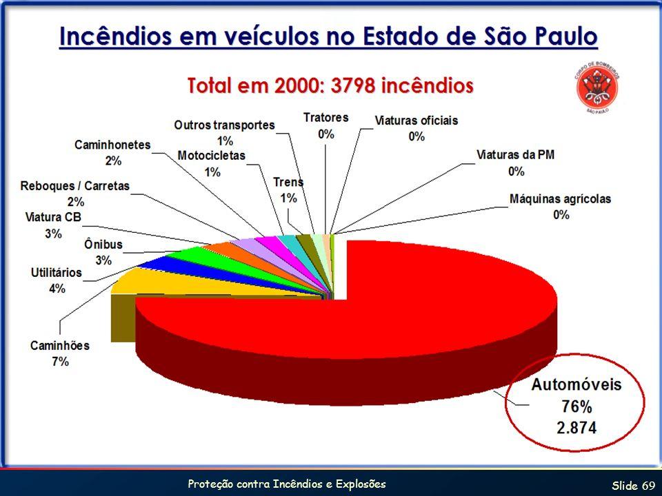 Proteção contra Incêndios e Explosões Slide 69 Estatística SP
