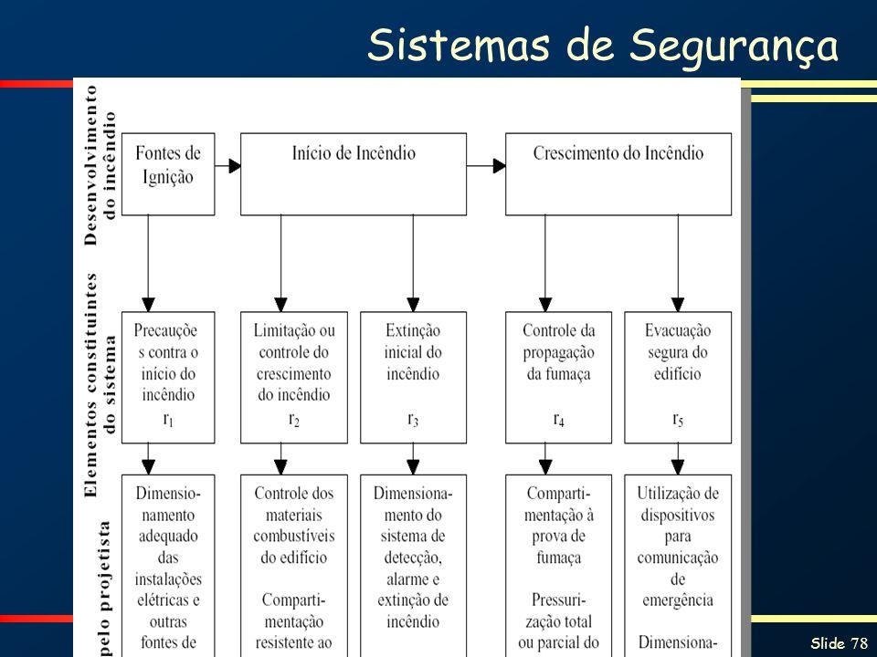Proteção contra Incêndios e Explosões Slide 78 Sistemas de Segurança