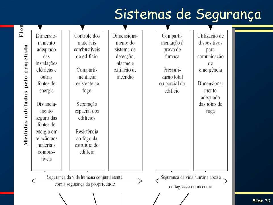 Proteção contra Incêndios e Explosões Slide 79 Sistemas de Segurança