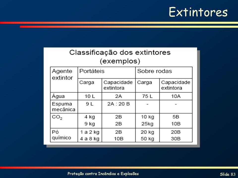 Proteção contra Incêndios e Explosões Slide 83 Extintores
