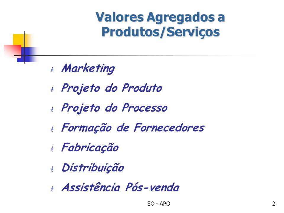 EO - APO3 Marketing Desenvolvimento Conceitual Pesquisa de Mercado – Dimensionamento publico-alvo Valores intrínsecos - Tamanho, Peso, Cores, Qualidade => custos Valor ampliado - utilidade, status, exclusividade, satisfação => Preços Apresentação - Divulgação, Embalagens, Canais de Distribuição