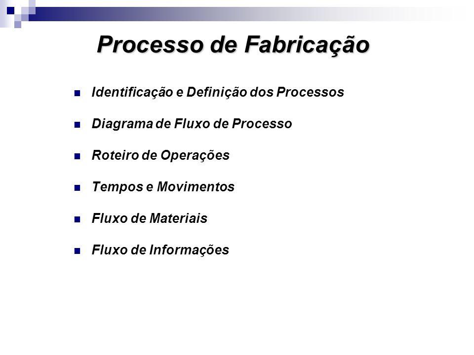 Processo de Fabricação Identificação e Definição dos Processos Diagrama de Fluxo de Processo Roteiro de Operações Tempos e Movimentos Fluxo de Materiais Fluxo de Informações