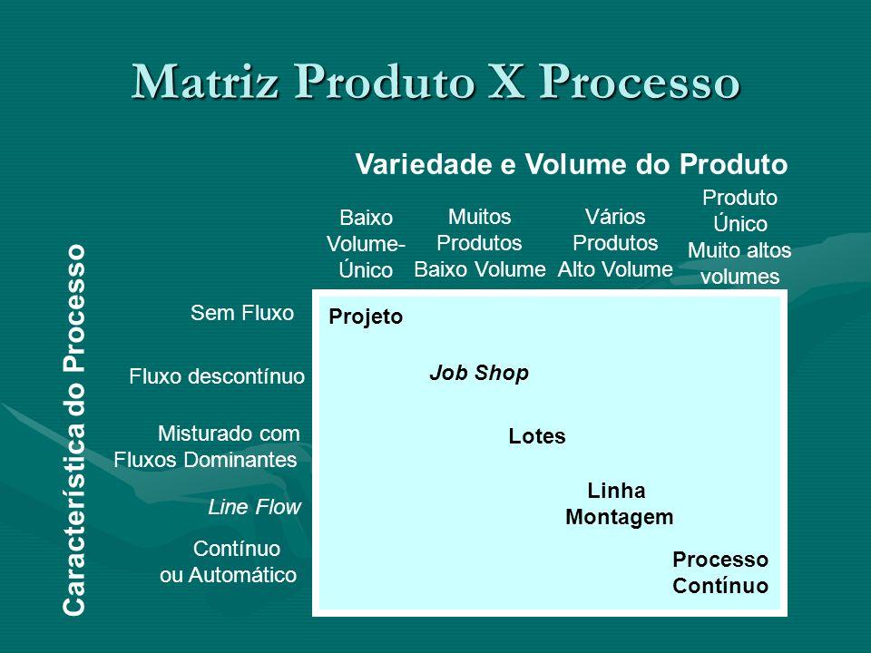 MatrizProduto X Processo Matriz Produto X Processo Sem Fluxo Fluxo descontínuo Misturado com Fluxos Dominantes Line Flow Contínuo ou Automático Projet