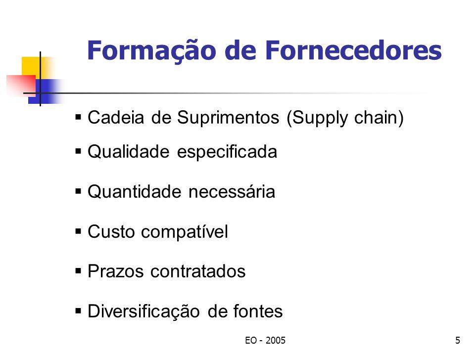 EO - 20055 Formação de Fornecedores Cadeia de Suprimentos (Supply chain) Qualidade especificada Quantidade necessária Custo compatível Prazos contratados Diversificação de fontes