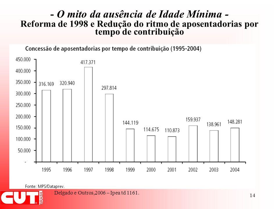 14 - O mito da ausência de Idade Mínima - Reforma de 1998 e Redução do ritmo de aposentadorias por tempo de contribuição Delgado e Outros,2006 – Ipea