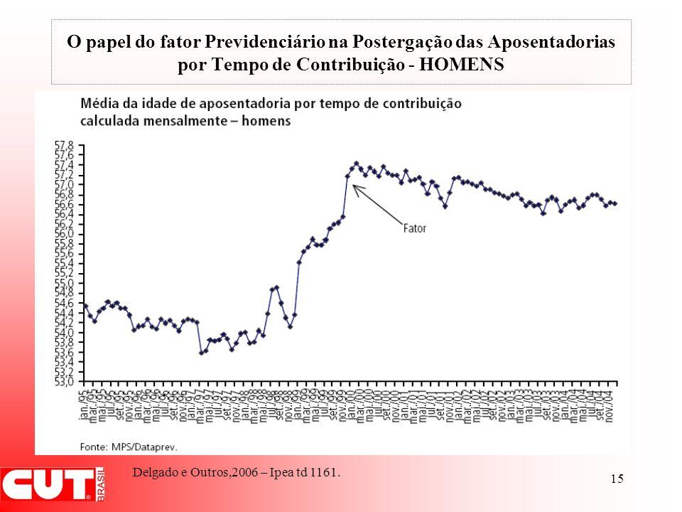 15 O papel do fator Previdenciário na Postergação das Aposentadorias por Tempo de Contribuição - HOMENS Delgado e Outros,2006 – Ipea td 1161.