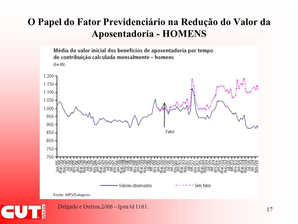 17 O Papel do Fator Previdenciário na Redução do Valor da Aposentadoria - HOMENS Delgado e Outros,2006 – Ipea td 1161.