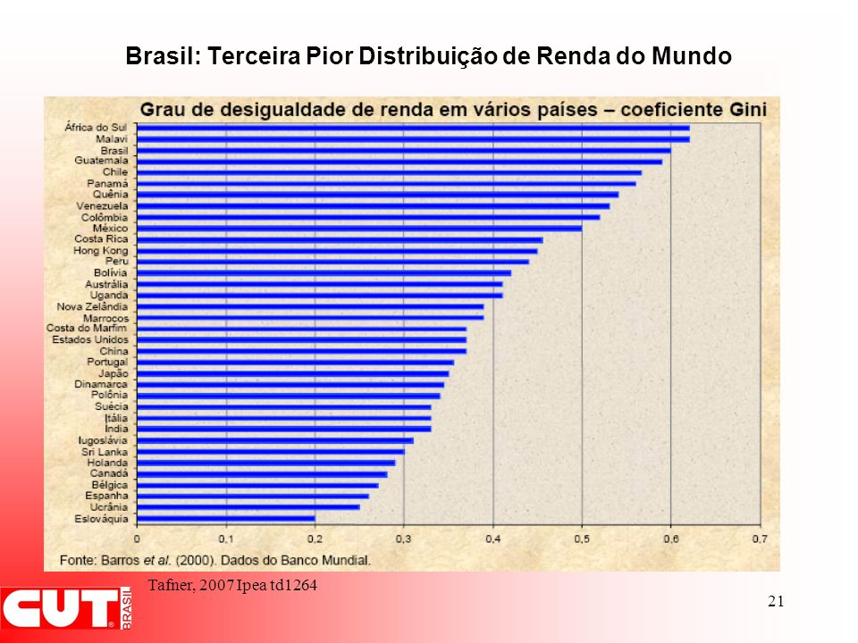 21 Brasil: Terceira Pior Distribuição de Renda do Mundo Tafner, 2007 Ipea td1264