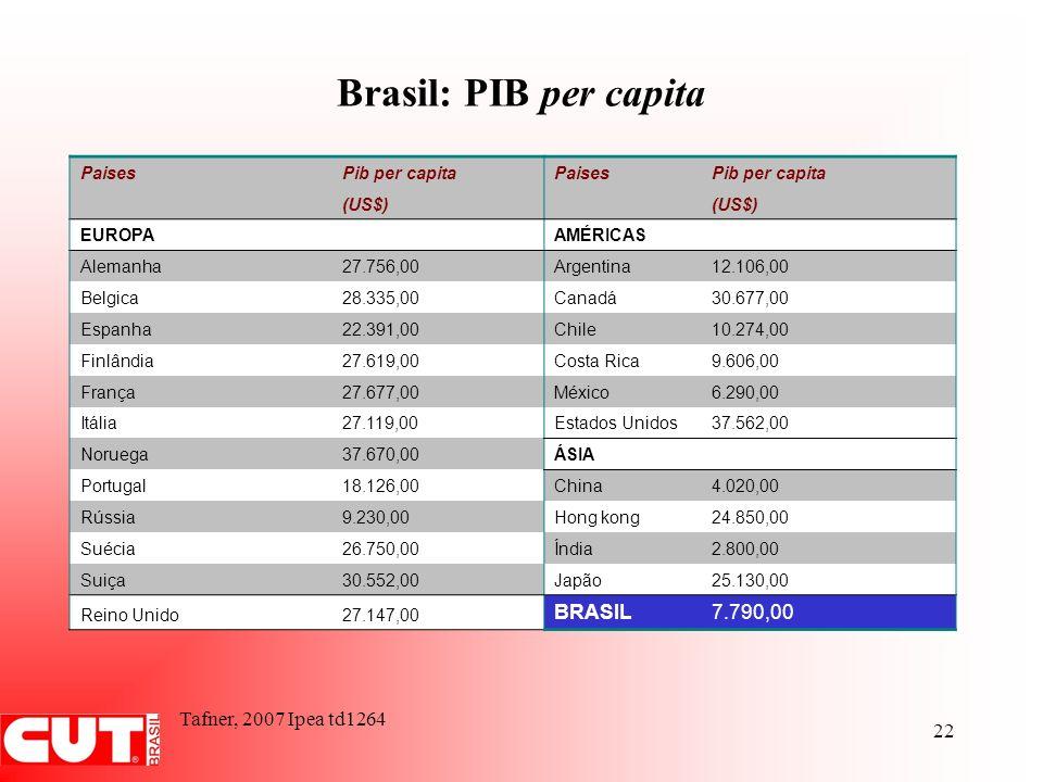 22 Brasil: PIB per capita PaisesPib per capitaPaisesPib per capita (US$) EUROPAAMÉRICAS Alemanha27.756,00Argentina12.106,00 Belgica28.335,00Canadá30.6