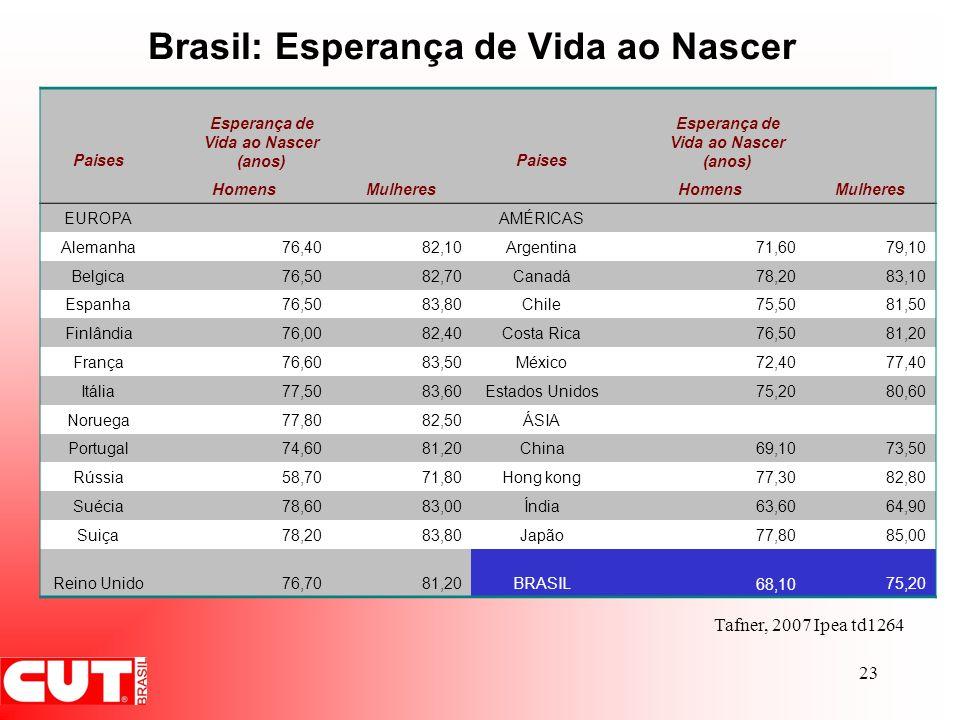 23 Brasil: Esperança de Vida ao Nascer Paises Esperança de Vida ao Nascer (anos) Paises Esperança de Vida ao Nascer (anos) HomensMulheres HomensMulher