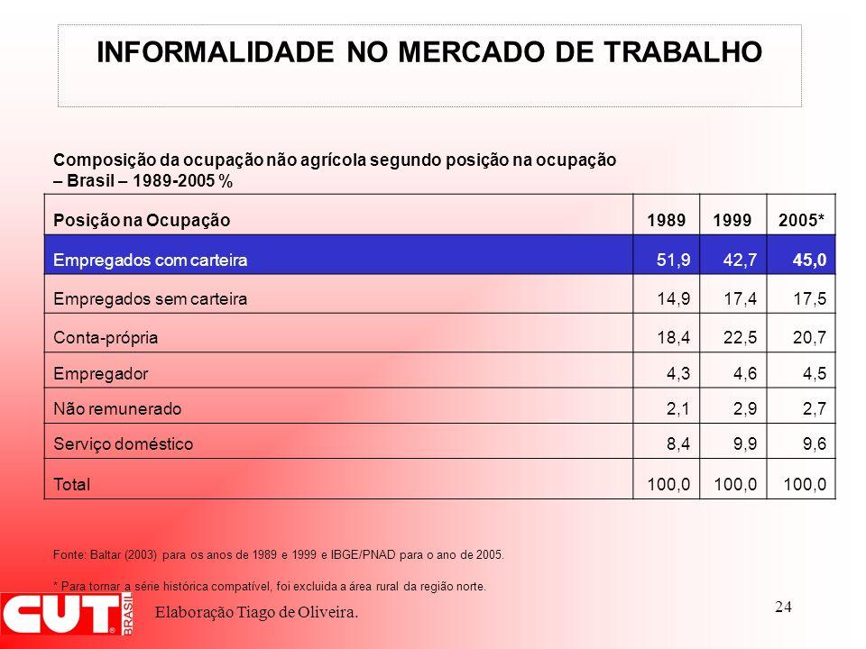 24 INFORMALIDADE NO MERCADO DE TRABALHO Composição da ocupação não agrícola segundo posição na ocupação – Brasil – 1989-2005 % Posição na Ocupação1989