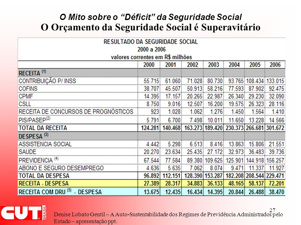 27 O Mito sobre o Déficit da Seguridade Social O Orçamento da Seguridade Social é Superavitário Denise Lobato Gentil – A Auto-Sustentabilidade dos Reg