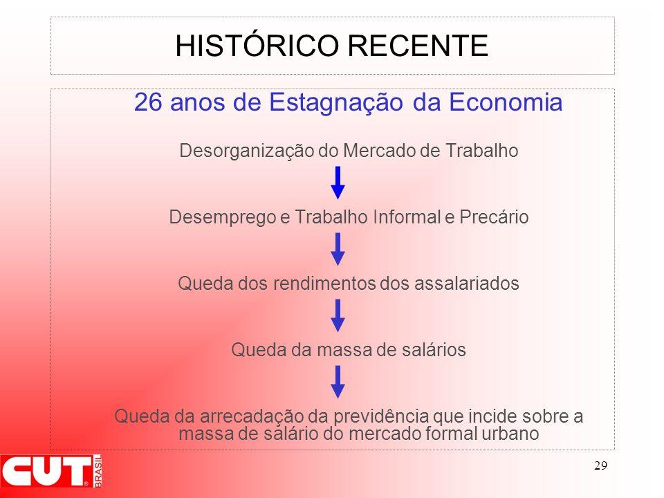 29 HISTÓRICO RECENTE 26 anos de Estagnação da Economia Desorganização do Mercado de Trabalho Desemprego e Trabalho Informal e Precário Queda dos rendi