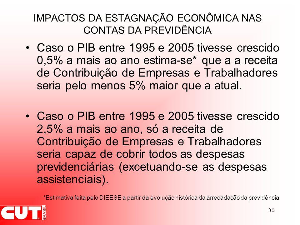 30 IMPACTOS DA ESTAGNAÇÃO ECONÔMICA NAS CONTAS DA PREVIDÊNCIA Caso o PIB entre 1995 e 2005 tivesse crescido 0,5% a mais ao ano estima-se* que a a rece