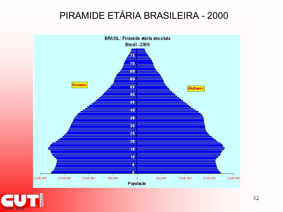 32 Fonte: IBGE PIRAMIDE ETÁRIA BRASILEIRA - 2000