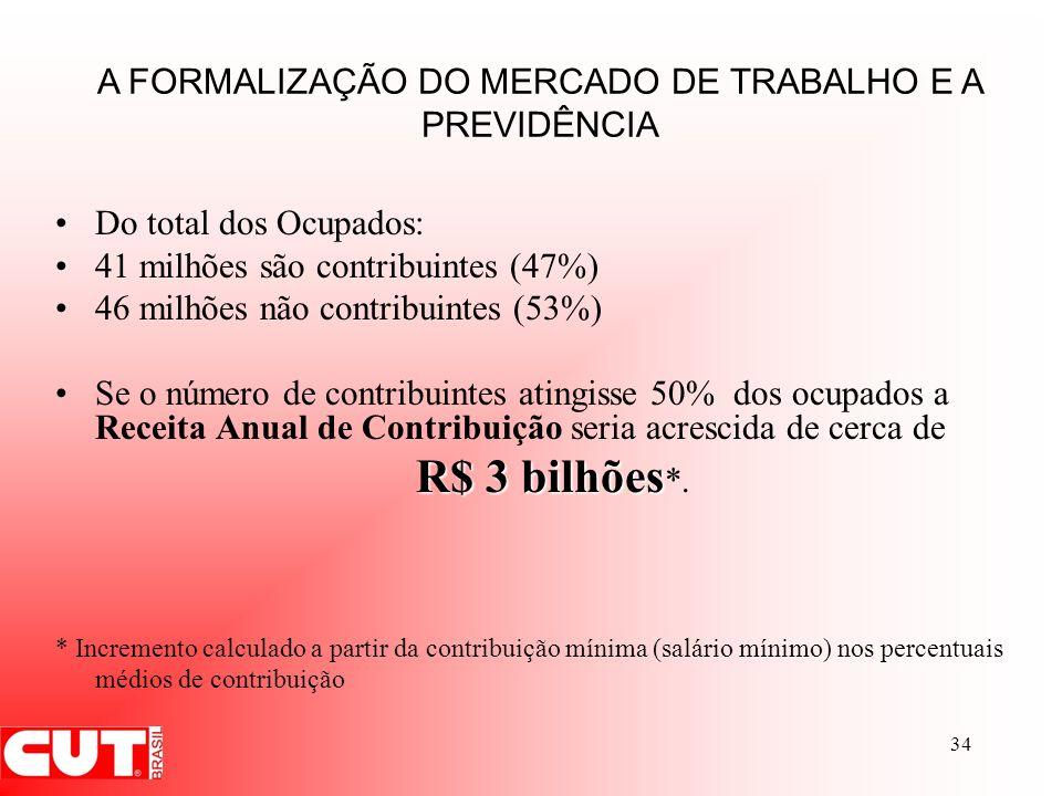 34 Do total dos Ocupados: 41 milhões são contribuintes (47%) 46 milhões não contribuintes (53%) Se o número de contribuintes atingisse 50% dos ocupado