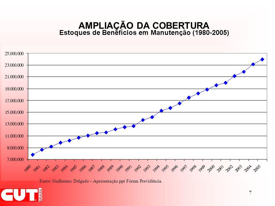 7 Fonte: Guilherme Delgado – Apresentação ppt Fórum Previdência. Estoques de Benefícios em Manutenção (1980-2005) AMPLIAÇÃO DA COBERTURA