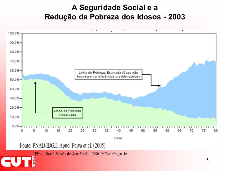 8 A Seguridade Social e a Redução da Pobreza dos Idosos - 2003 IPEA – Brasil Estado de Uma Nação. 2006- Milko Matijascic.