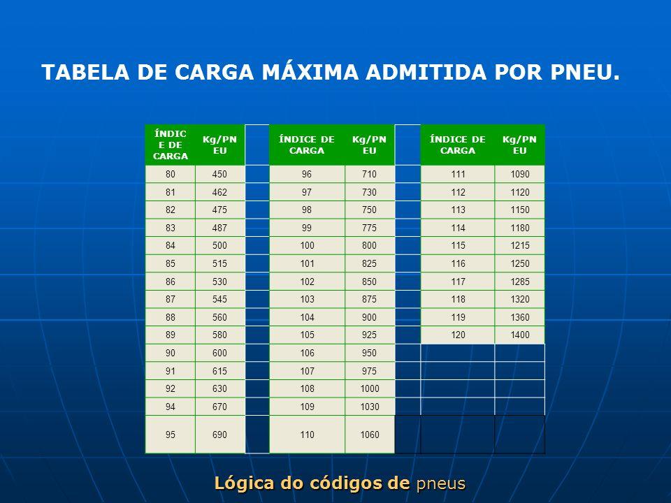 Lógica do códigos de pneus ÍNDIC E DE CARGA Kg/PN EU ÍNDICE DE CARGA Kg/PN EU ÍNDICE DE CARGA Kg/PN EU 80450 96710 1111090 81462 97730 1121120 82475 9