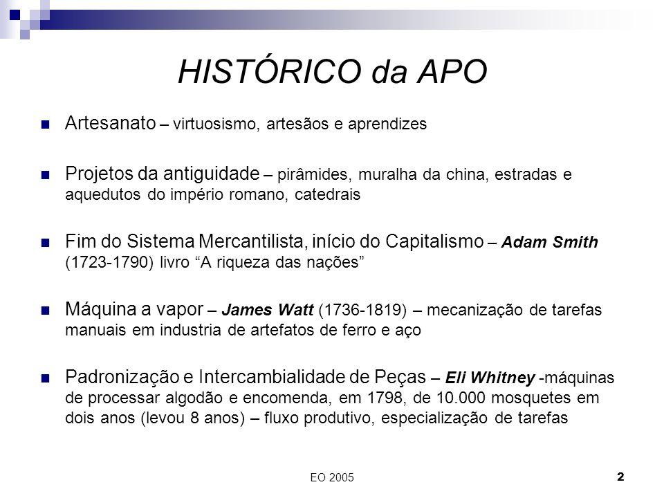 EO 20052 HISTÓRICO da APO Artesanato – virtuosismo, artesãos e aprendizes Projetos da antiguidade – pirâmides, muralha da china, estradas e aquedutos do império romano, catedrais Fim do Sistema Mercantilista, início do Capitalismo – Adam Smith (1723-1790) livro A riqueza das nações Máquina a vapor – James Watt (1736-1819) – mecanização de tarefas manuais em industria de artefatos de ferro e aço Padronização e Intercambialidade de Peças – Eli Whitney -máquinas de processar algodão e encomenda, em 1798, de 10.000 mosquetes em dois anos (levou 8 anos) – fluxo produtivo, especialização de tarefas
