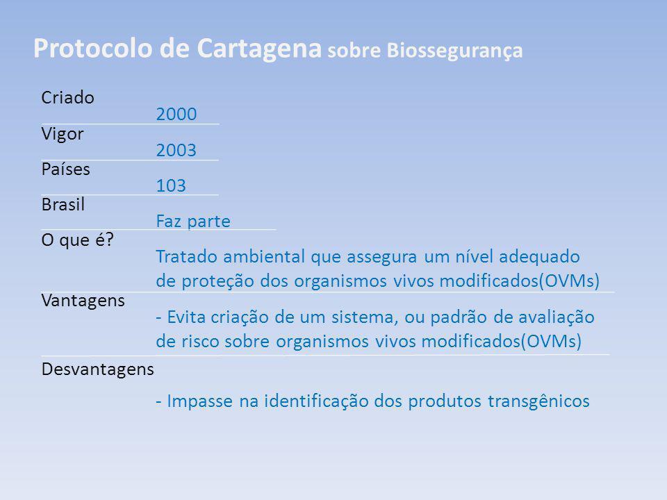 Protocolo de Cartagena sobre Biossegurança Criado Vigor Países Brasil O que é? Vantagens Desvantagens 2000 2003 103 Faz parte Tratado ambiental que as