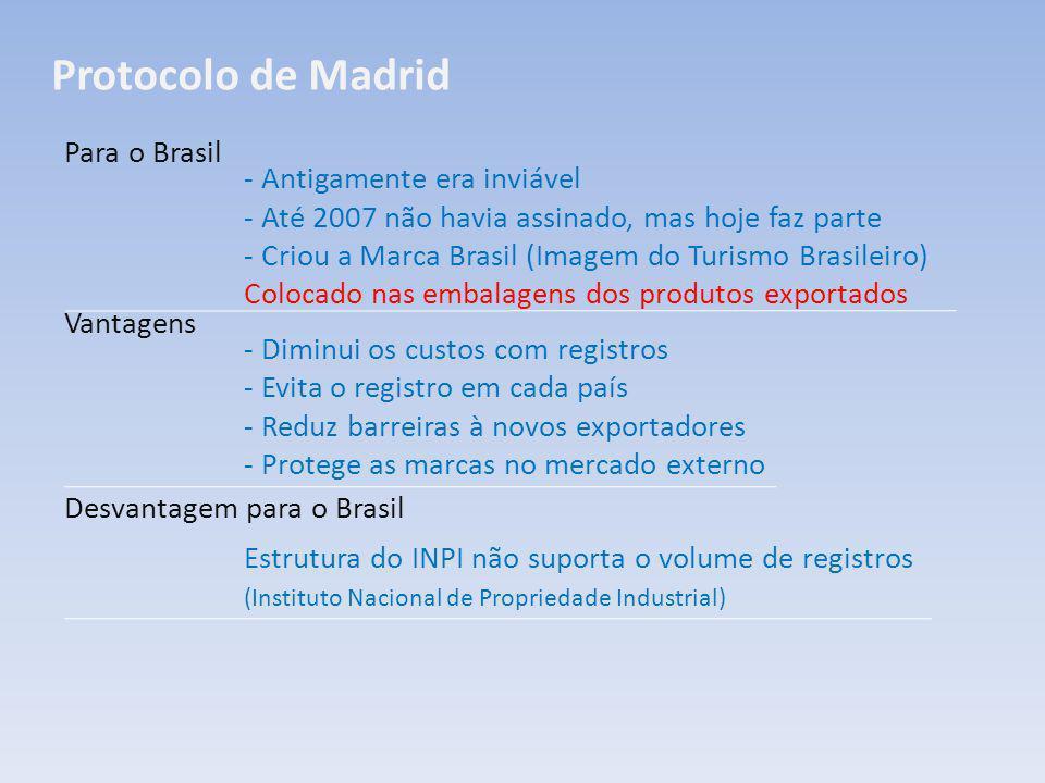 Protocolo de Madrid Para o Brasil Vantagens Desvantagem para o Brasil - Antigamente era inviável - Até 2007 não havia assinado, mas hoje faz parte - C