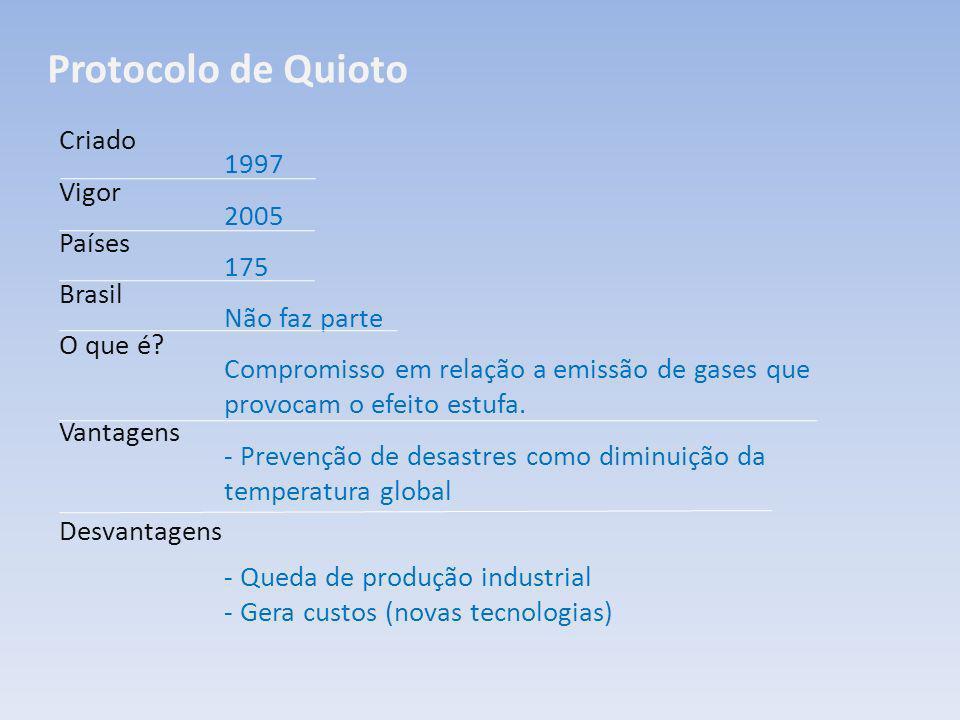 Protocolo de Quioto Criado Vigor Países Brasil O que é? Vantagens Desvantagens 1997 2005 175 Não faz parte Compromisso em relação a emissão de gases q