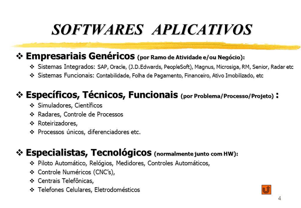 4 SOFTWARES APLICATIVOS Empresariais Genéricos (por Ramo de Atividade e/ou Negócio): Empresariais Genéricos (por Ramo de Atividade e/ou Negócio): Sistemas Integrados: SAP, Oracle, (J.D.Edwards, PeopleSoft), Magnus, Microsiga, RM, Senior, Radar etc Sistemas Integrados: SAP, Oracle, (J.D.Edwards, PeopleSoft), Magnus, Microsiga, RM, Senior, Radar etc Sistemas Funcionais: Contabilidade, Folha de Pagamento, Financeiro, Ativo Imobilizado, etc Sistemas Funcionais: Contabilidade, Folha de Pagamento, Financeiro, Ativo Imobilizado, etc Específicos, Técnicos, Funcionais (por Problema/Processo/Projeto) : Específicos, Técnicos, Funcionais (por Problema/Processo/Projeto) : Simuladores, Científicos Simuladores, Científicos Radares, Controle de Processos Radares, Controle de Processos Roteirizadores, Roteirizadores, Processos únicos, diferenciadores etc.