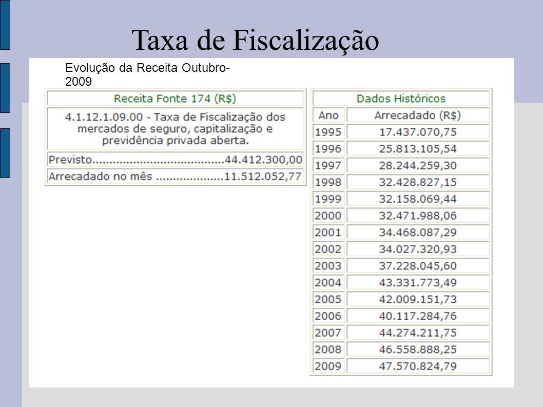 Evolução da Receita Outubro- 2009 Taxa de Fiscalização