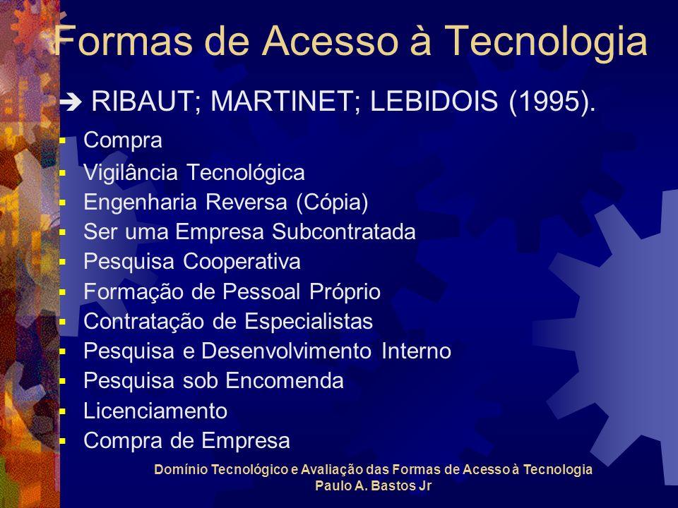 Formas de Acesso à Tecnologia RIBAUT; MARTINET; LEBIDOIS (1995). Compra Vigilância Tecnológica Engenharia Reversa (Cópia) Ser uma Empresa Subcontratad