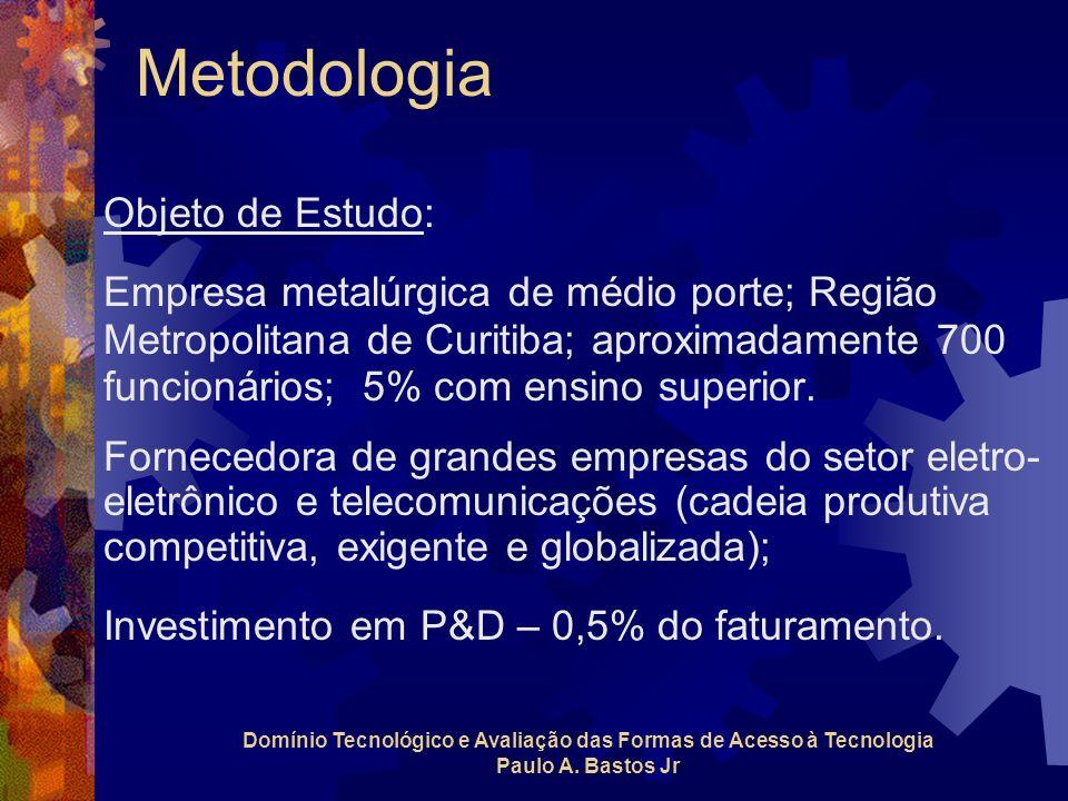Metodologia Objeto de Estudo: Empresa metalúrgica de médio porte; Região Metropolitana de Curitiba; aproximadamente 700 funcionários; 5% com ensino su