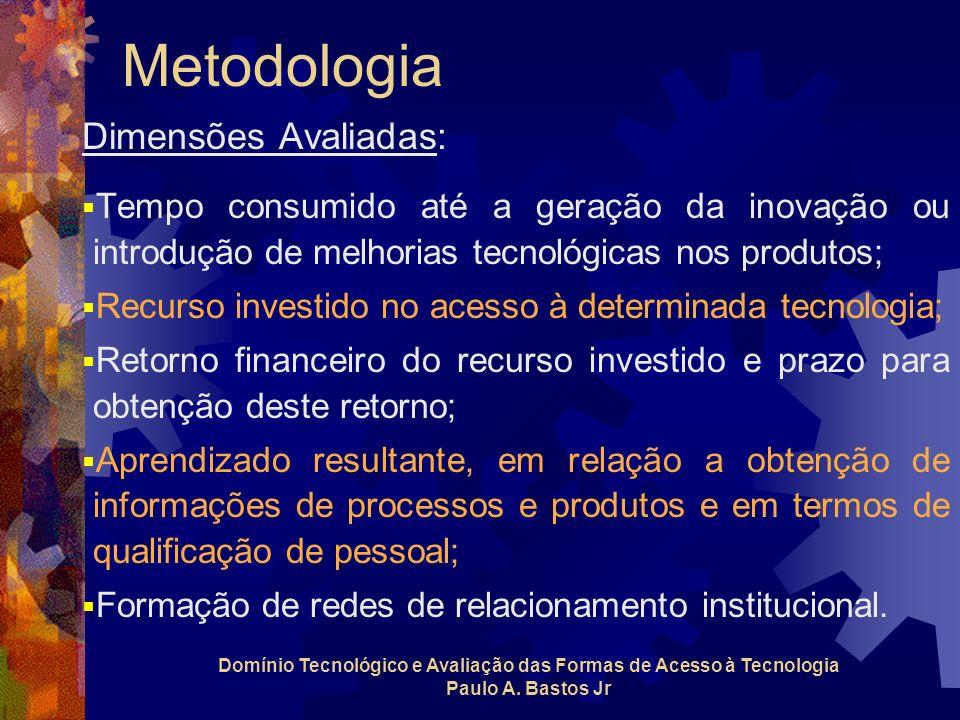 Dimensões Avaliadas: Tempo consumido até a geração da inovação ou introdução de melhorias tecnológicas nos produtos; Recurso investido no acesso à det