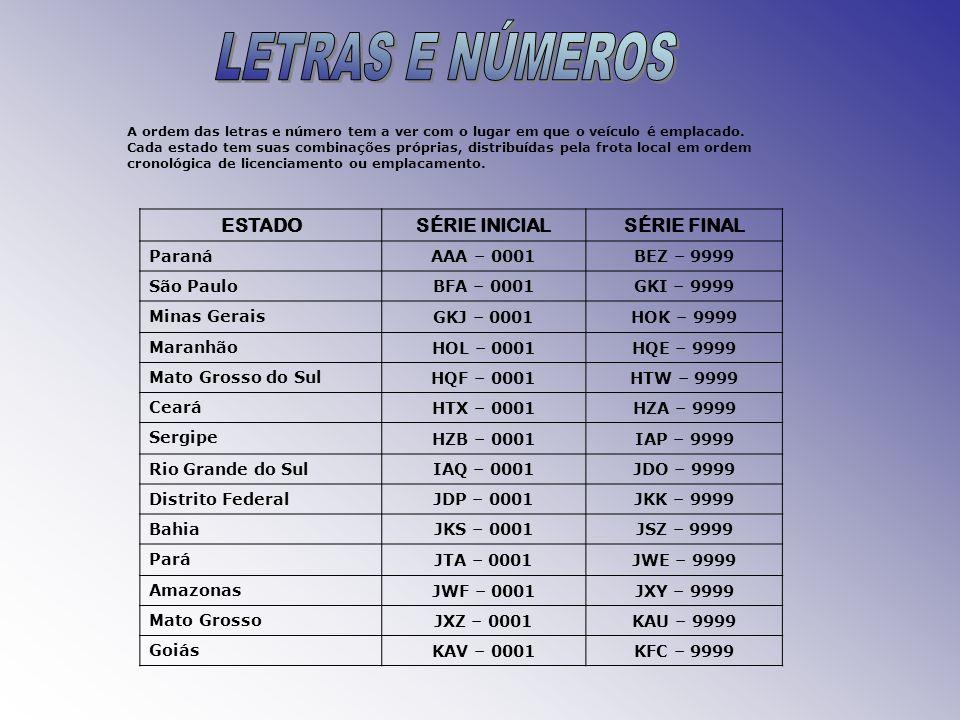 ESTADOSÉRIE INICIALSÉRIE FINAL Paraná AAA – 0001BEZ – 9999 São Paulo BFA – 0001GKI – 9999 Minas Gerais GKJ – 0001HOK – 9999 Maranhão HOL – 0001HQE – 9
