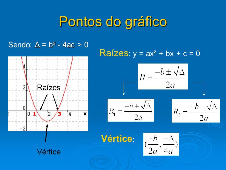 Pontos do gráfico Vértice Raízes Raízes : y = ax² + bx + c = 0 Vértice : Δ = b² - 4ac Sendo: Δ = b² - 4ac > 0
