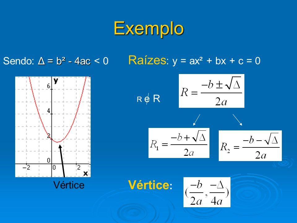 Exemplo Vértice Δ = b² - 4ac Sendo: Δ = b² - 4ac < 0 Raízes : y = ax² + bx + c = 0 Vértice : R e R