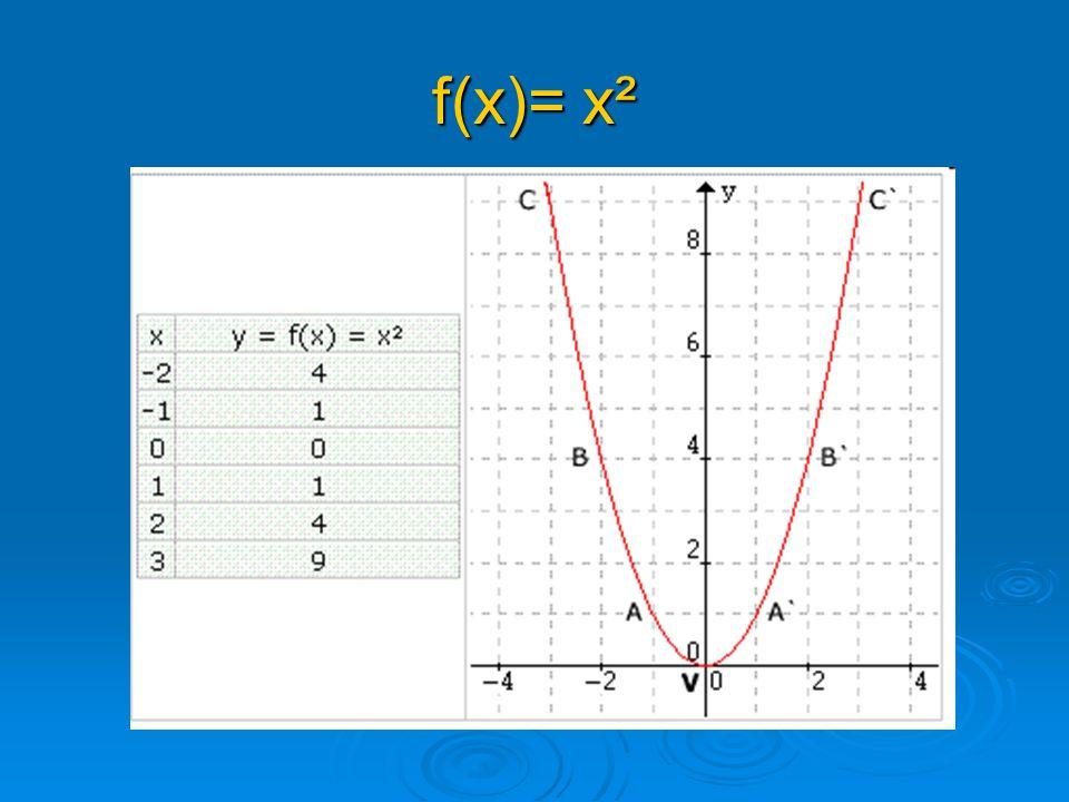 f(x)= x²