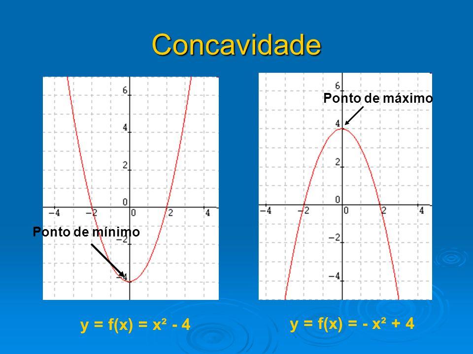 Concavidade y = f(x) = x² - 4 y = f(x) = - x² + 4 Ponto de mínimo Ponto de máximo