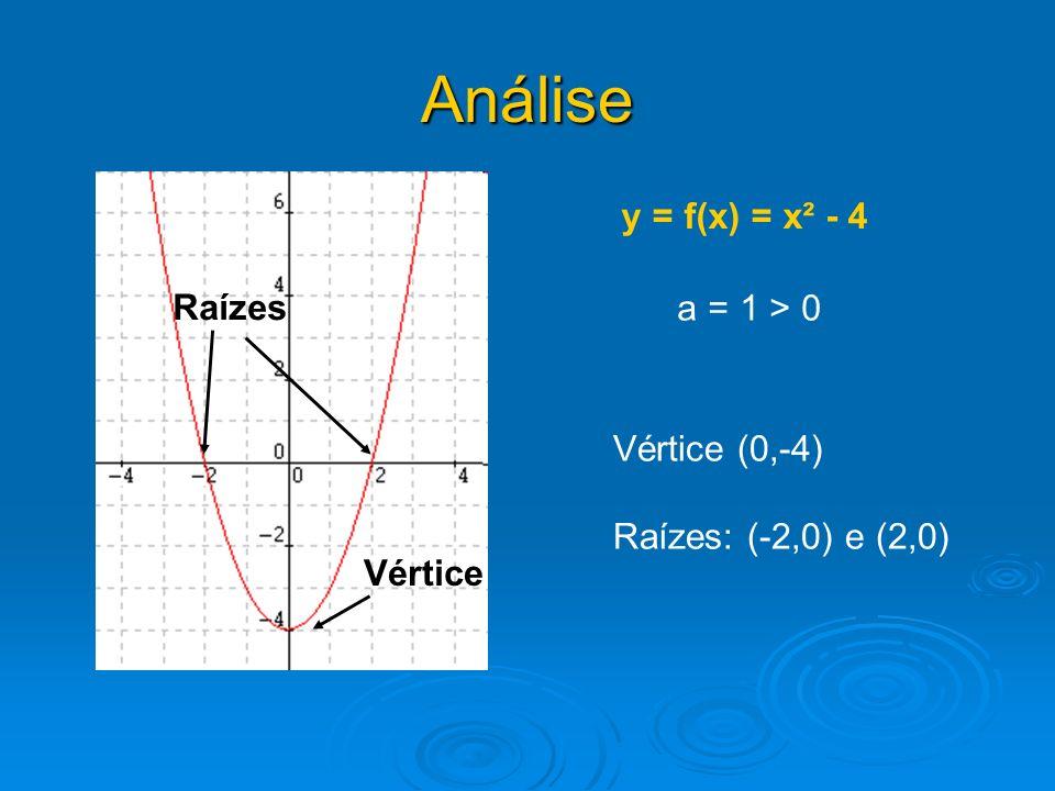 Análise y = f(x) = x² - 4 a = 1 > 0 Raízes Vértice Vértice (0,-4) Raízes: (-2,0) e (2,0)