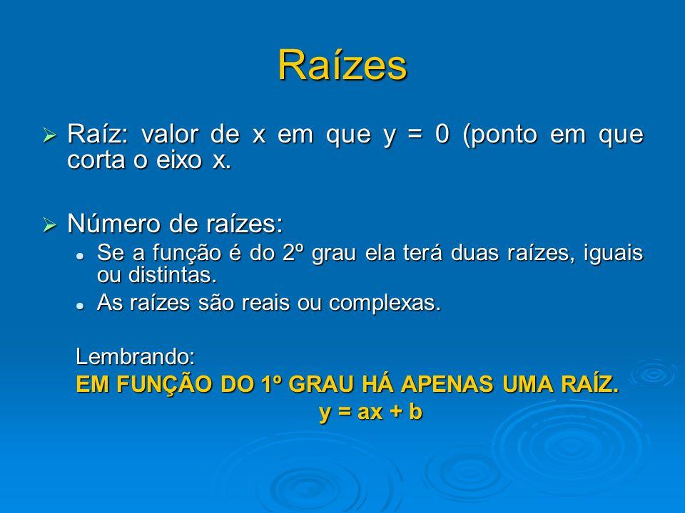 Raízes Raíz: valor de x em que y = 0 (ponto em que corta o eixo x. Raíz: valor de x em que y = 0 (ponto em que corta o eixo x. Número de raízes: Númer