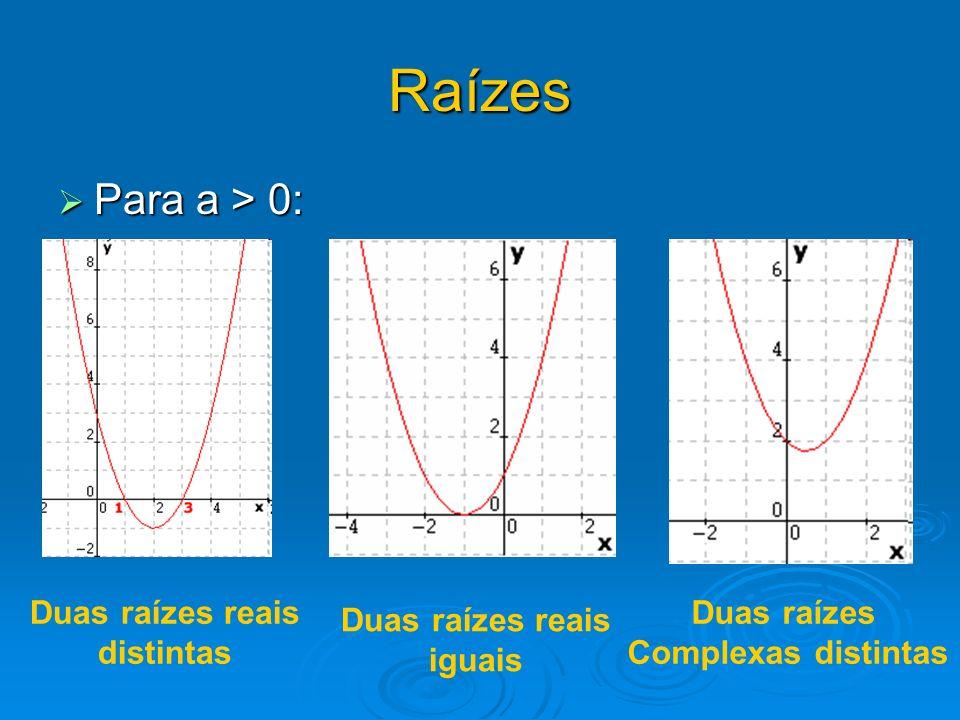 Raízes Para a > 0: Para a > 0: Duas raízes reais distintas Duas raízes reais iguais Duas raízes Complexas distintas