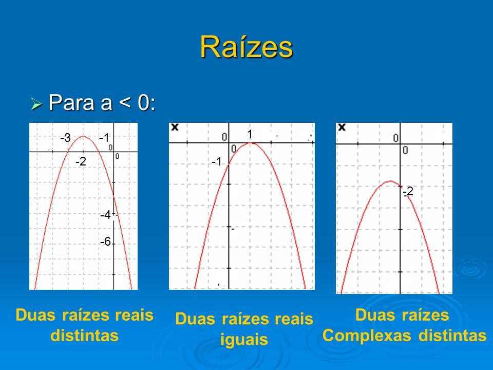 Raízes Para a < 0: Para a < 0: Duas raízes reais distintas Duas raízes reais iguais Duas raízes Complexas distintas -4 -6 -2 1 -2 -3