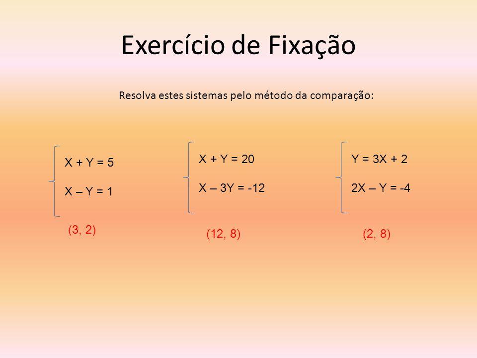 Exercício de Fixação Resolva estes sistemas pelo método da comparação: X + Y = 5 X – Y = 1 X + Y = 20 X – 3Y = -12 Y = 3X + 2 2X – Y = -4 (3, 2) (12,