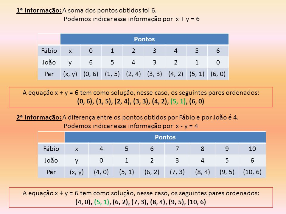 1ª Informação: A soma dos pontos obtidos foi 6. Podemos indicar essa informação por x + y = 6 Pontos Fábiox0123456 Joãoy6543210 Par(x, y)(0, 6)(1, 5)(