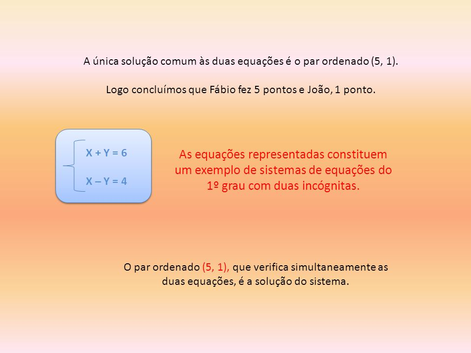 A única solução comum às duas equações é o par ordenado (5, 1). Logo concluímos que Fábio fez 5 pontos e João, 1 ponto. X + Y = 6 X – Y = 4 As equaçõe
