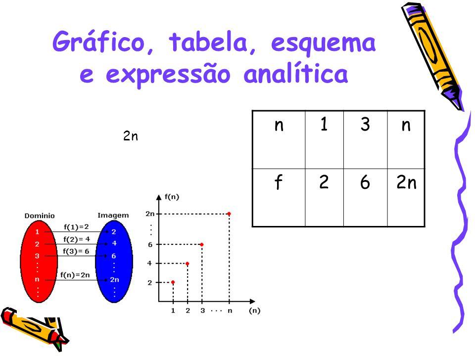 Gráfico, tabela, esquema e expressão analítica 2n n13n f26