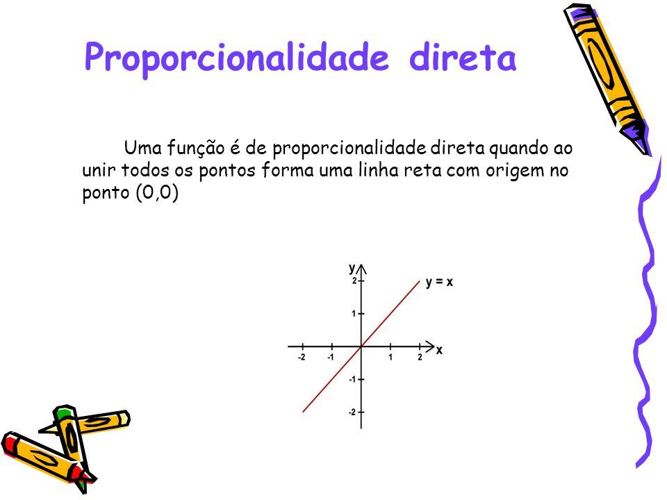 Proporcionalidade direta Uma função é de proporcionalidade direta quando ao unir todos os pontos forma uma linha reta com origem no ponto (0,0)