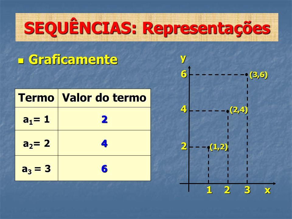 SEQUÊNCIAS: Representações Graficamente Graficamente y 6 (3,6) 6 (3,6) 4 (2,4) 4 (2,4) 2 (1,2) 2 (1,2) 1 2 3 x 1 2 3 x Termo Valor do termo a 1 = 1 2