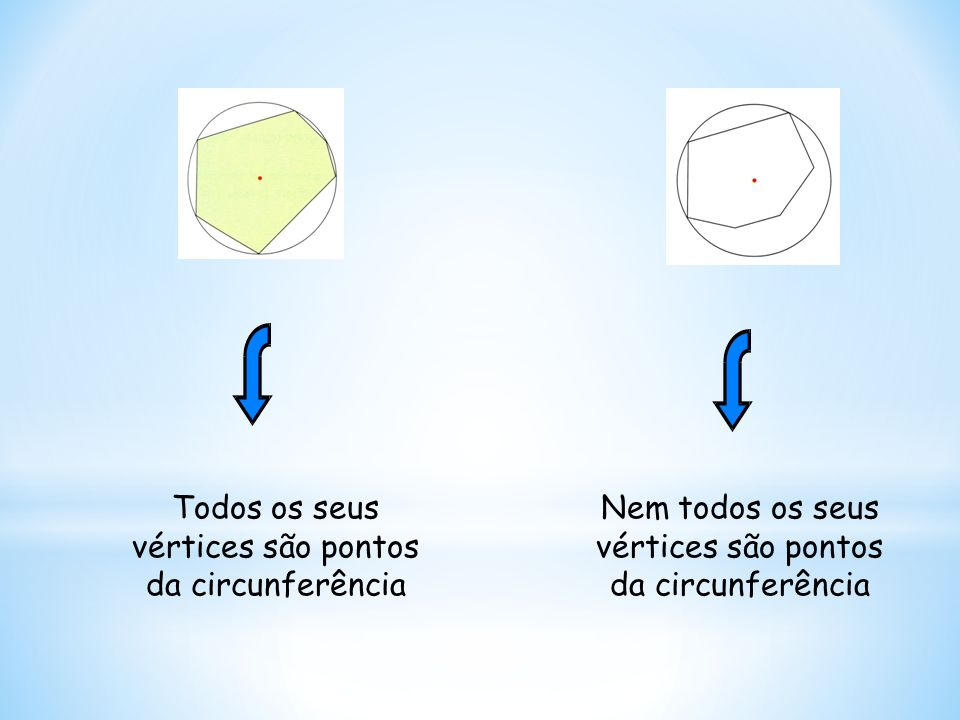 Uma vez determinado um arco, obtemos dois vértices do polígono que queremos construir Com o compasso obténs os restantes ( Porque se sabe que os comprimentos dos arcos são iguais )