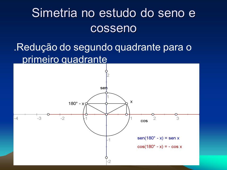 x Redução do terceiro quadrante para o primeiro quadrante Sen(180° + x ) = - sen x Cos(180° + x) = - cos